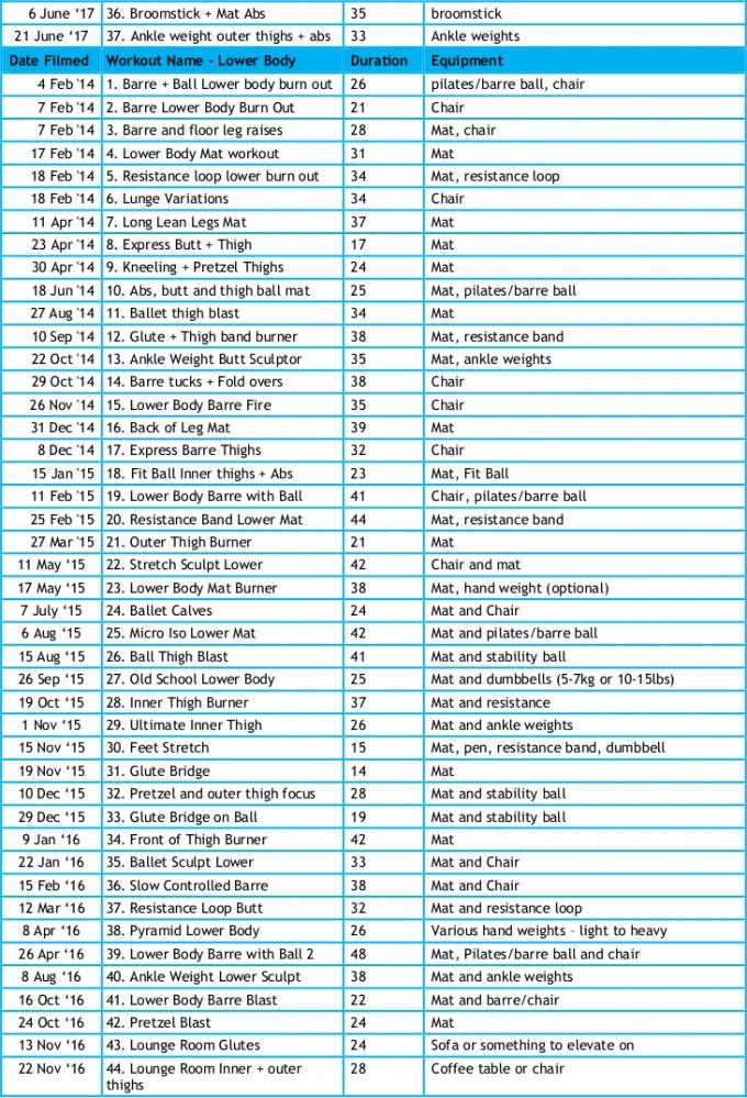 Barlates Workout Information List
